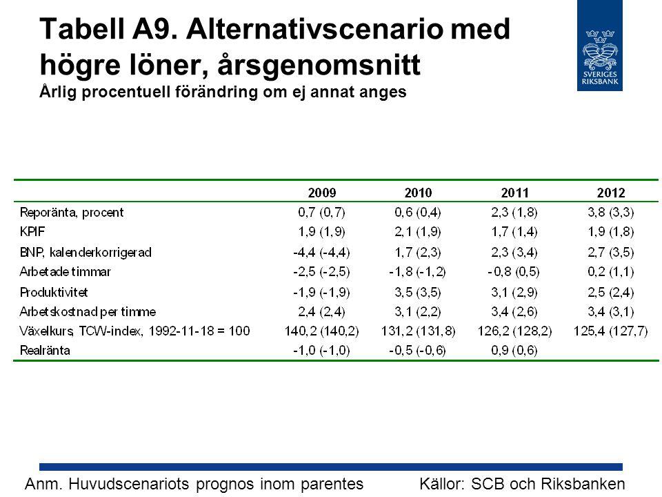 Tabell A9. Alternativscenario med högre löner, årsgenomsnitt Årlig procentuell förändring om ej annat anges