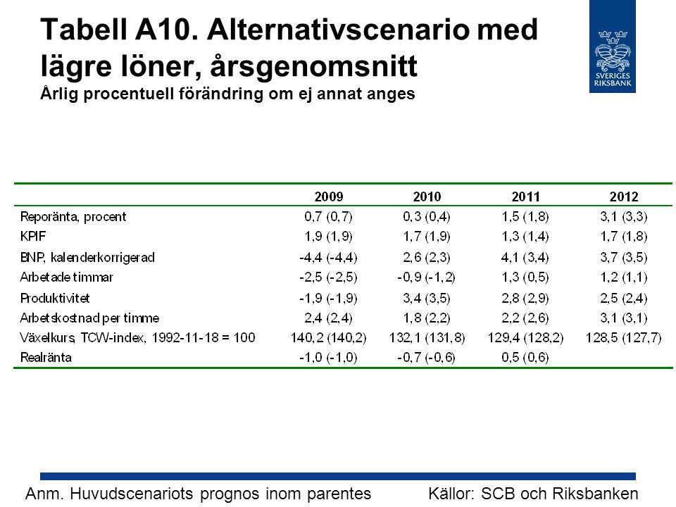 Tabell A10. Alternativscenario med lägre löner, årsgenomsnitt Årlig procentuell förändring om ej annat anges
