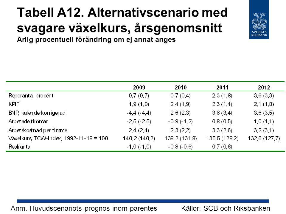 Tabell A12. Alternativscenario med svagare växelkurs, årsgenomsnitt Årlig procentuell förändring om ej annat anges
