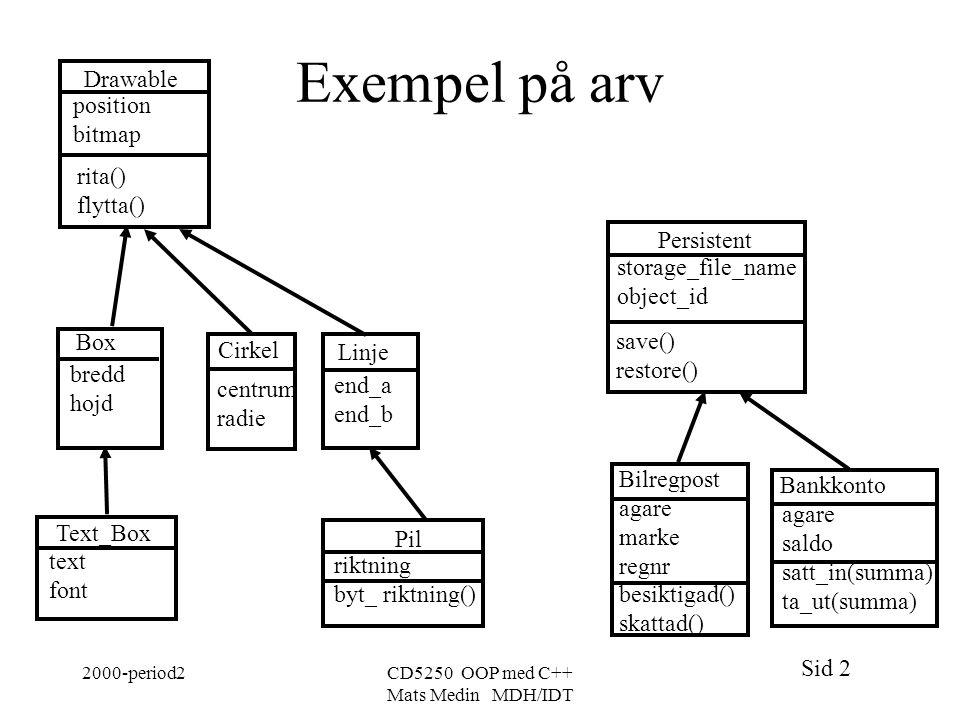 Exempel på arv Drawable position bitmap rita() flytta() Persistent