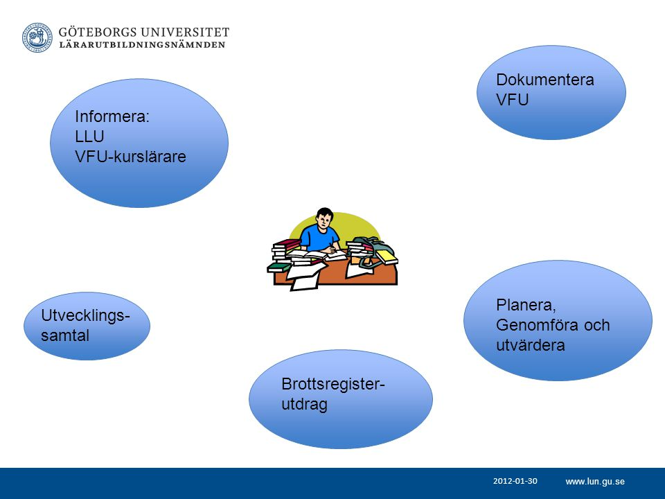 Dokumentera VFU Informera: LLU VFU-kurslärare Planera, Utvecklings-