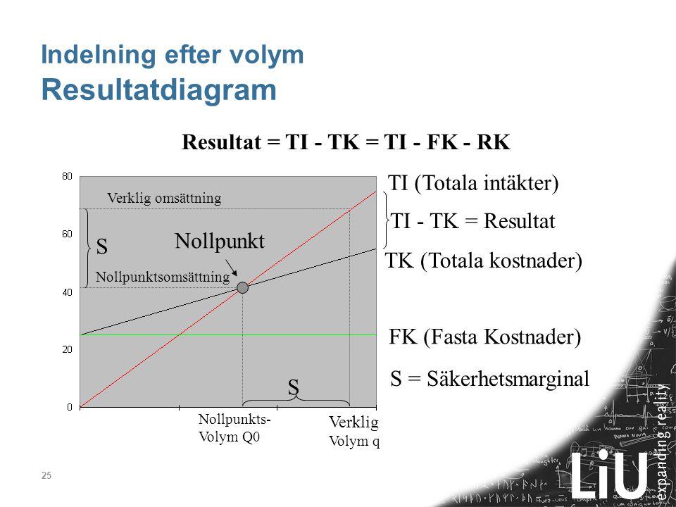 Indelning efter volym Resultatdiagram