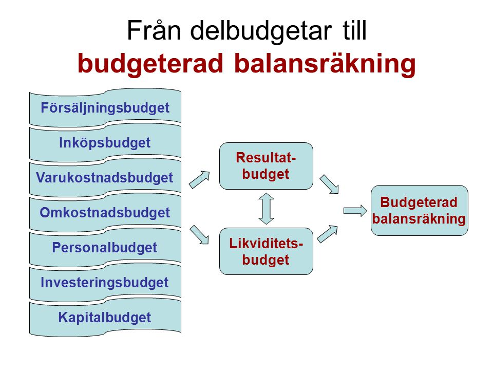 Från delbudgetar till budgeterad balansräkning