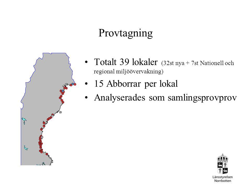 Provtagning Totalt 39 lokaler (32st nya + 7st Nationell och regional miljöövervakning) 15 Abborrar per lokal.