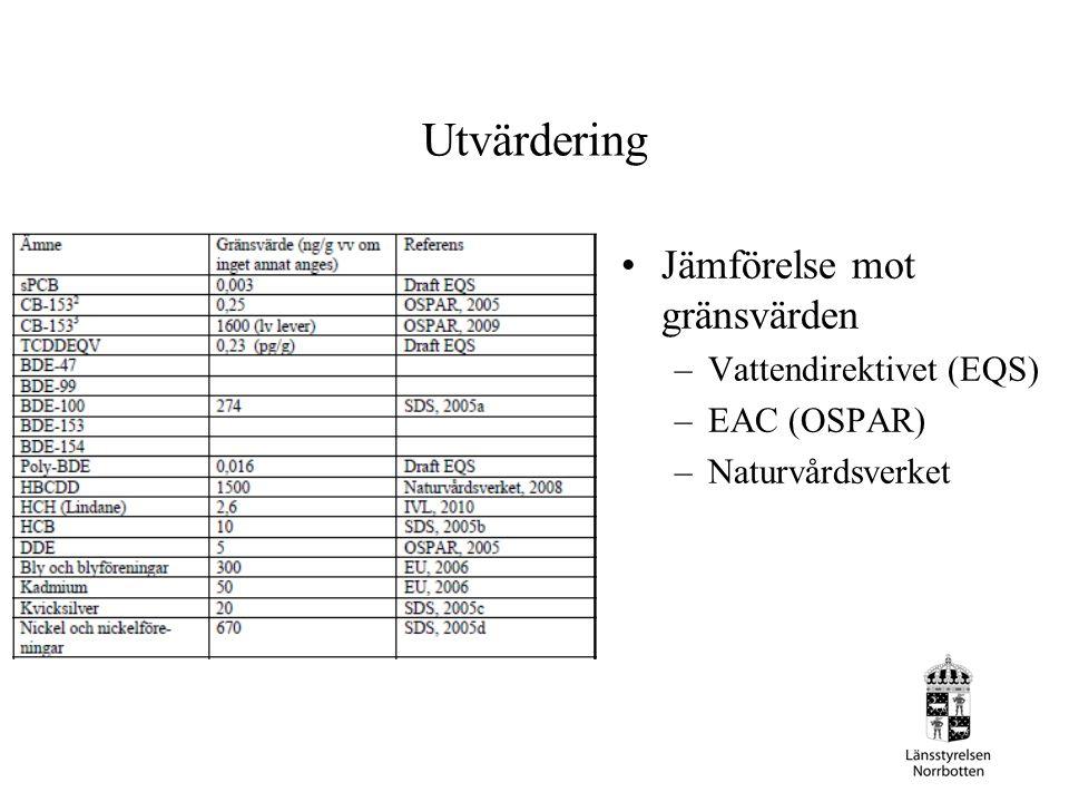 Utvärdering Jämförelse mot gränsvärden Vattendirektivet (EQS)
