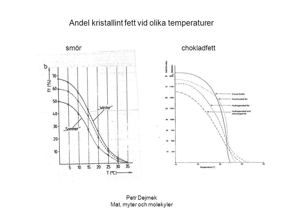 Andel kristallint fett vid olika temperaturer