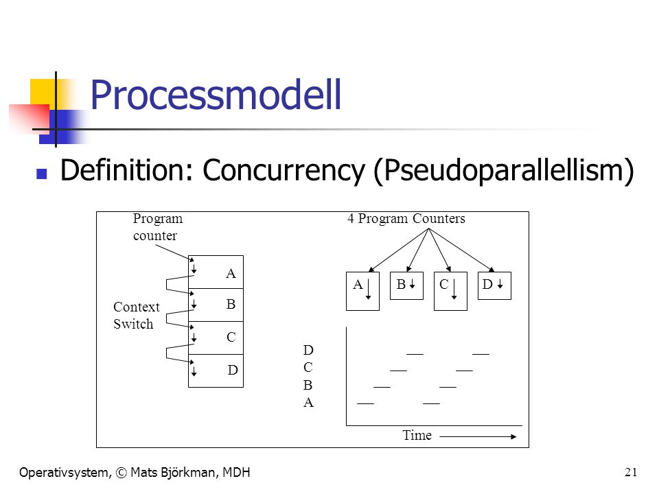 Processmodell Definition: Concurrency (Pseudoparallellism) Program