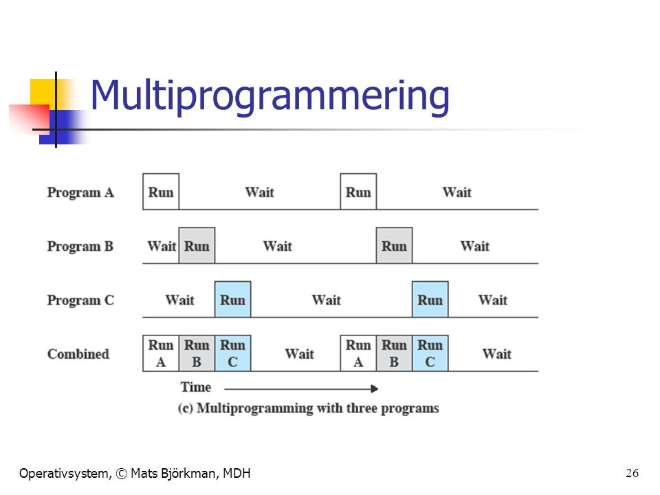 Multiprogrammering Further-more, we might expand memory to hold three, four, or more programs and switch among all of them (Figure 2.5c).