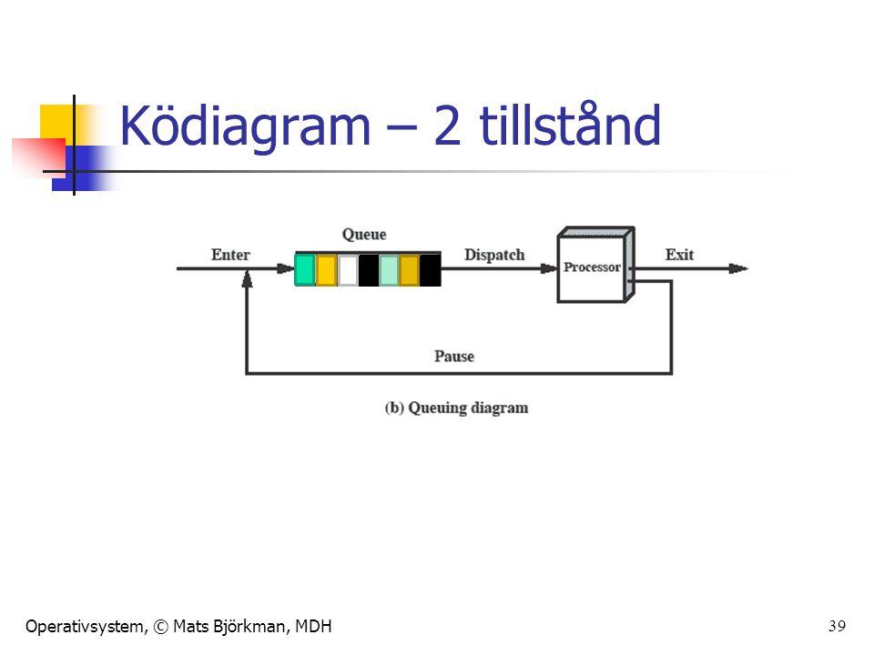 Ködiagram – 2 tillstånd Animated slide The animation only shows one process moving.