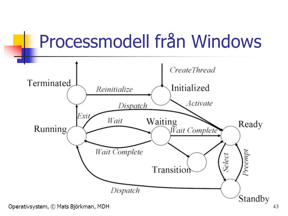 Processmodell från Windows