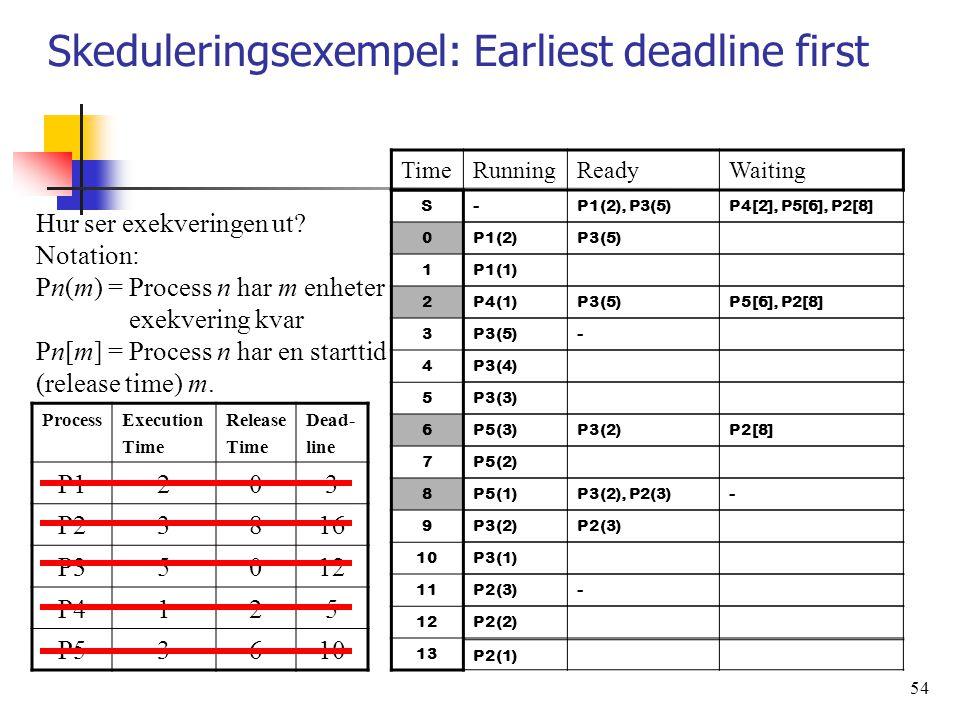 Skeduleringsexempel: Earliest deadline first