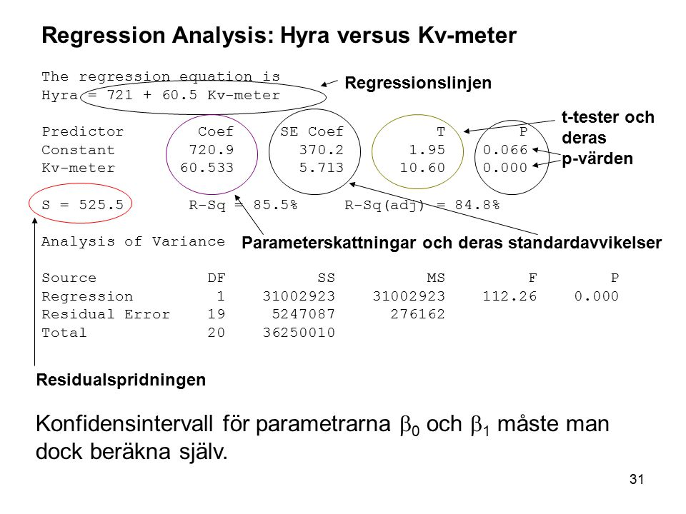 Regression Analysis: Hyra versus Kv-meter