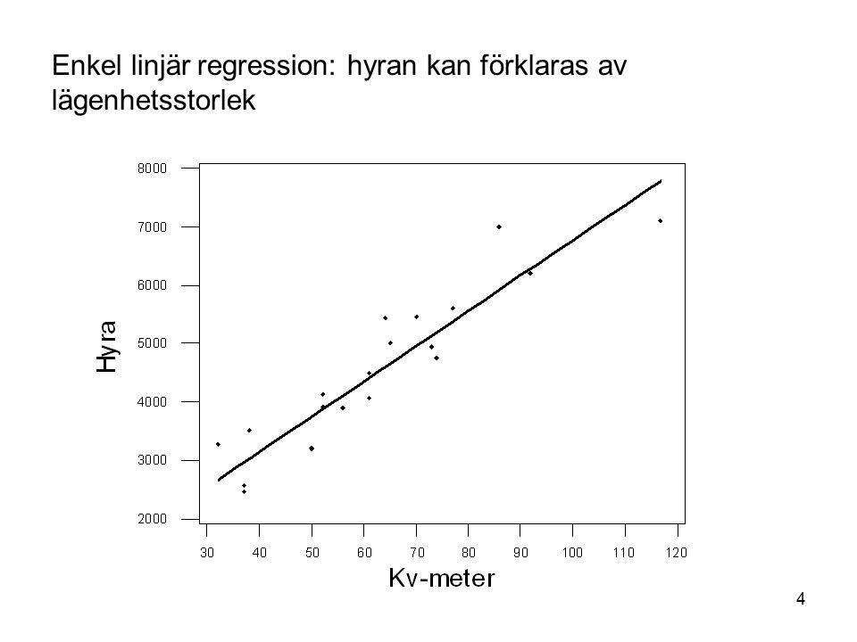 Enkel linjär regression: hyran kan förklaras av lägenhetsstorlek