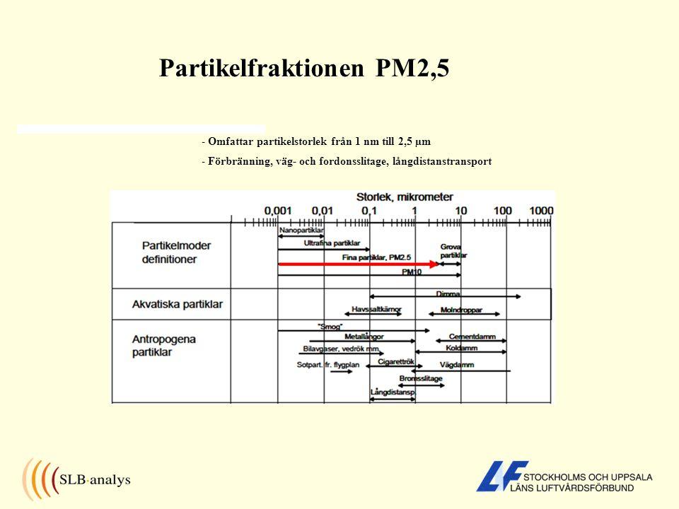 Partikelfraktionen PM2,5