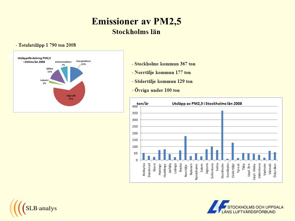 Emissioner av PM2,5 Stockholms län