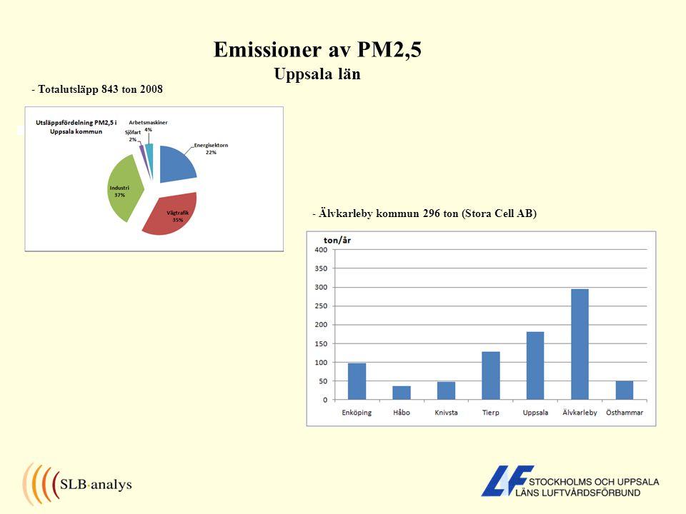 Emissioner av PM2,5 Uppsala län
