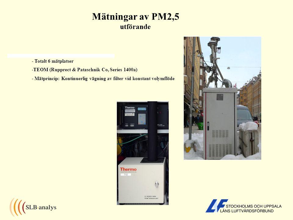 Mätningar av PM2,5 utförande