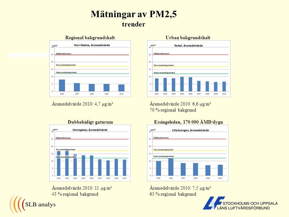 Mätningar av PM2,5 trender