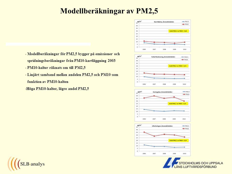 Modellberäkningar av PM2,5