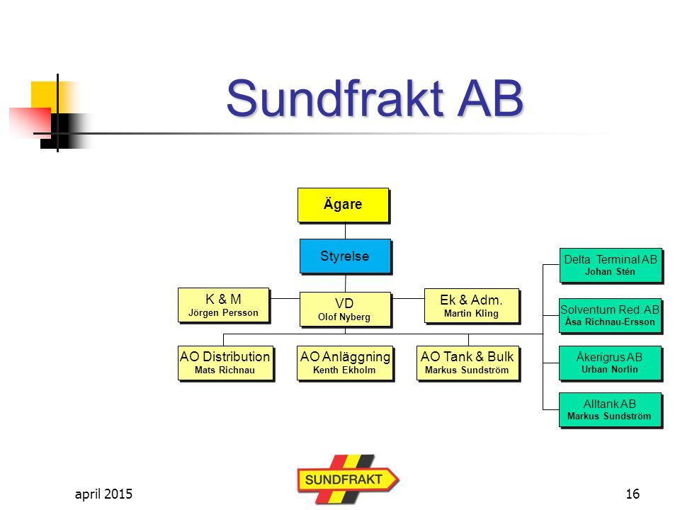 AO Distribution Mats Richnau