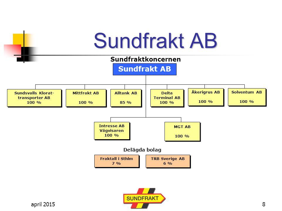 Sundsvalls Klorat- transporter AB 100 % Intresse AB Vägvisaren 100 %