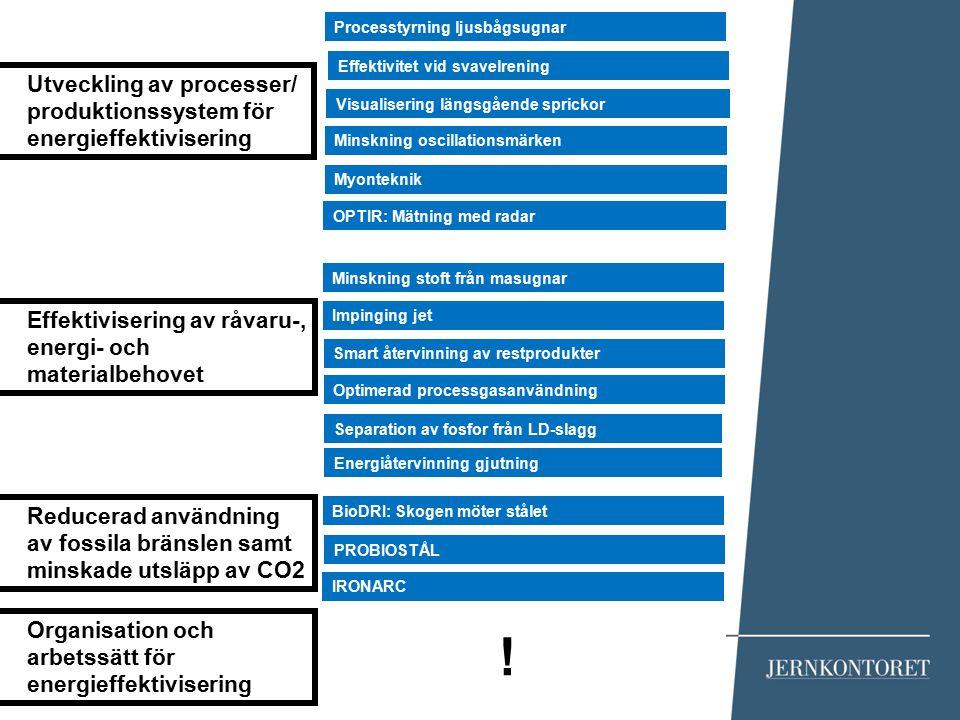 ! Utveckling av processer/ produktionssystem för energieffektivisering