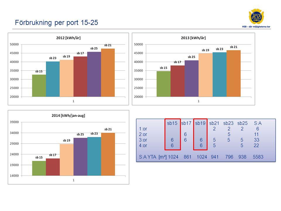 Elförbrukning per lgh och år, kWh/år, för 72 lgh i port15-25