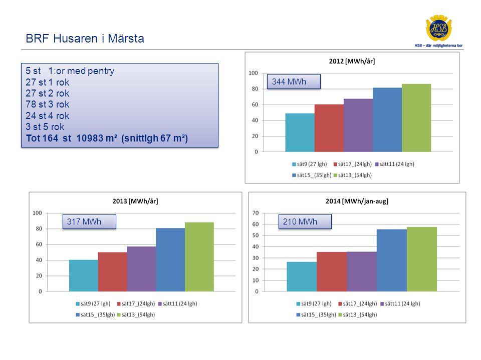 Elförbrukning per lgh och år, kWh/år, för 164 lgh i 5 byggnader