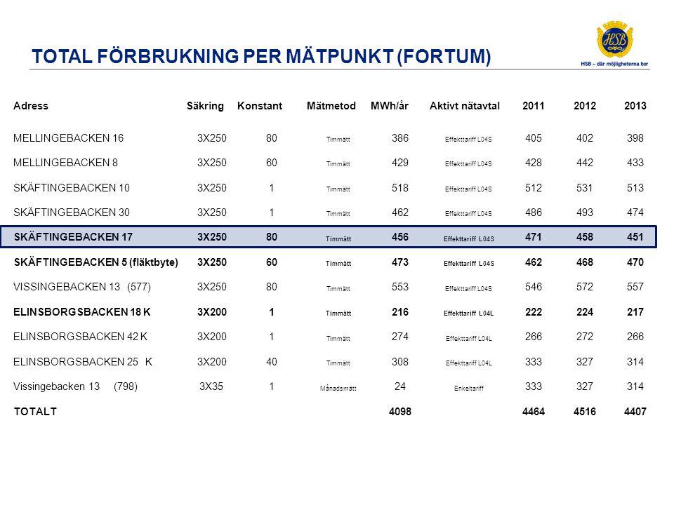Total förbrukning För mätpunkt i port 17 (Fortum)