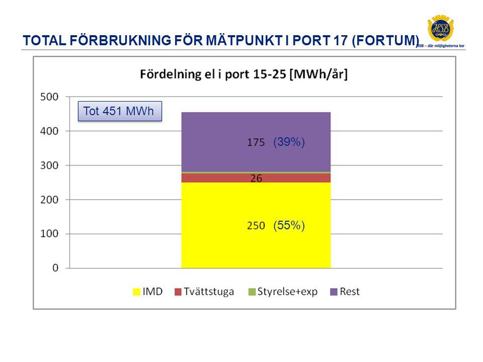 Total förbrukning Fastighet port 17-15