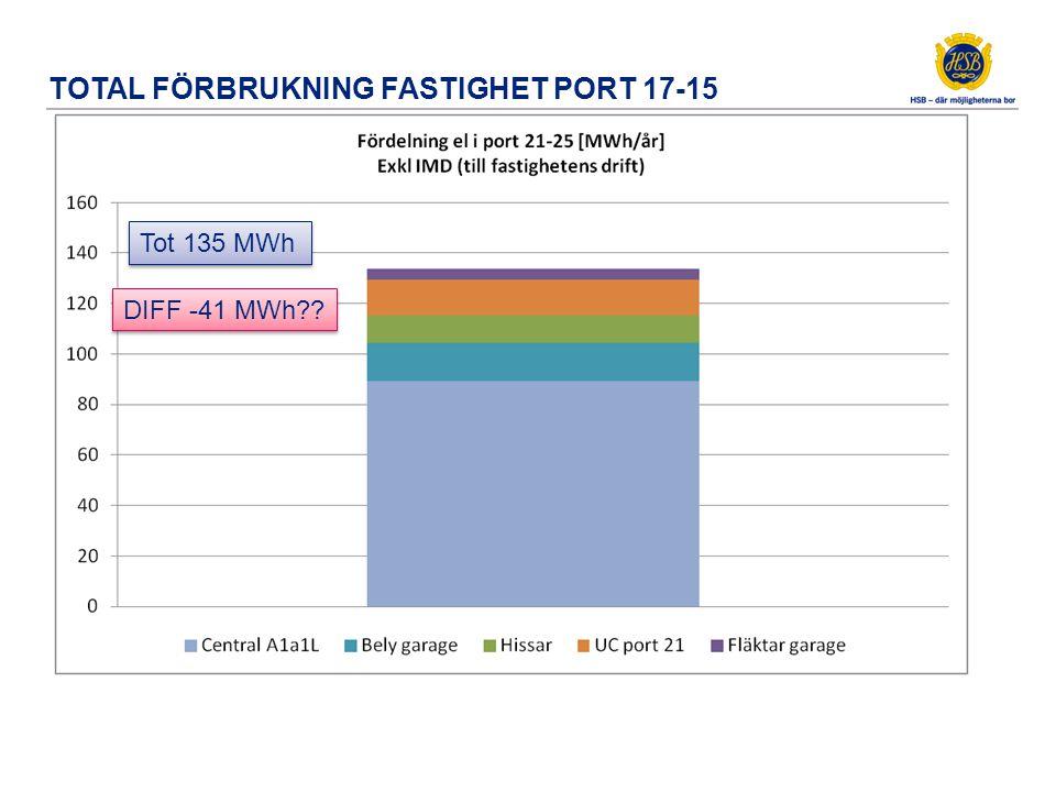 Fördelning port 21-25 Tot 45 MWh