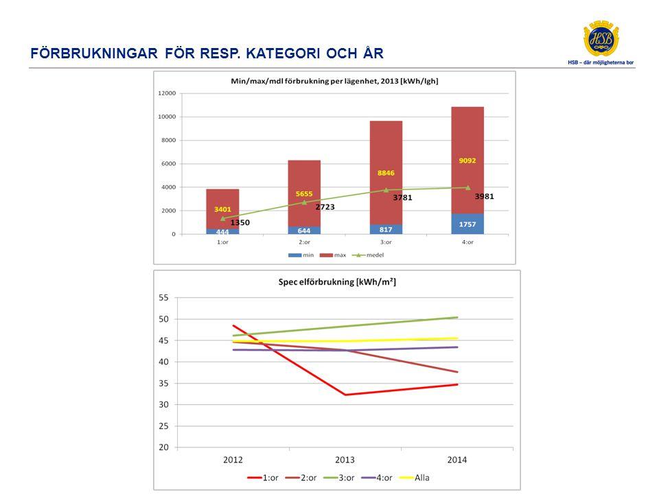 Förbrukning per port 15-25 sb15 sb17 sb19 sb21 sb23 sb25 S:A