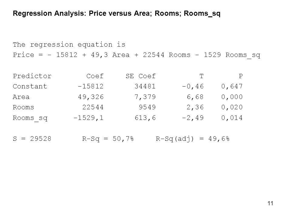 Regression Analysis: Price versus Area; Rooms; Rooms_sq