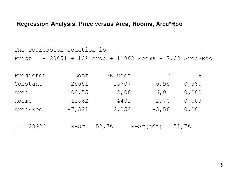 Regression Analysis: Price versus Area; Rooms; Area*Roo