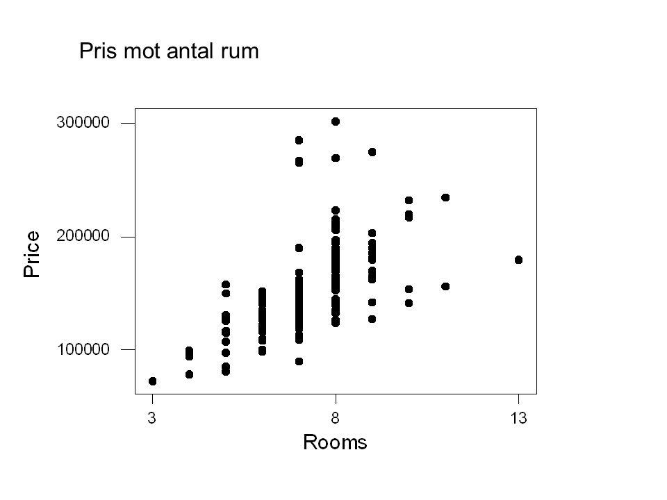 Pris mot antal rum