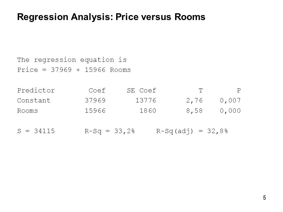 Regression Analysis: Price versus Rooms