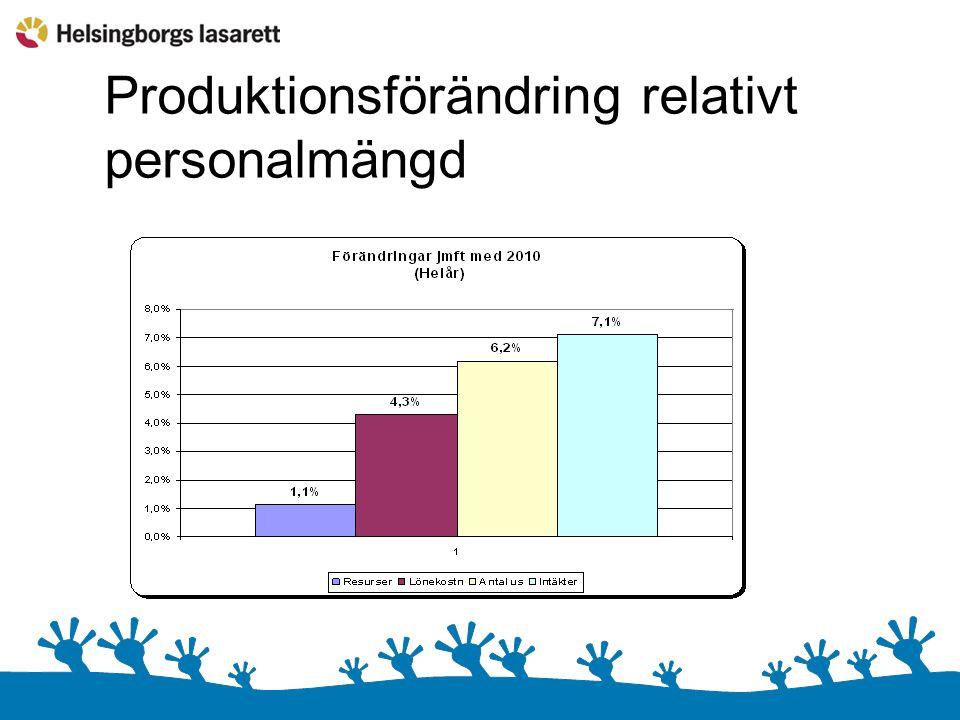 Produktionsförändring relativt personalmängd