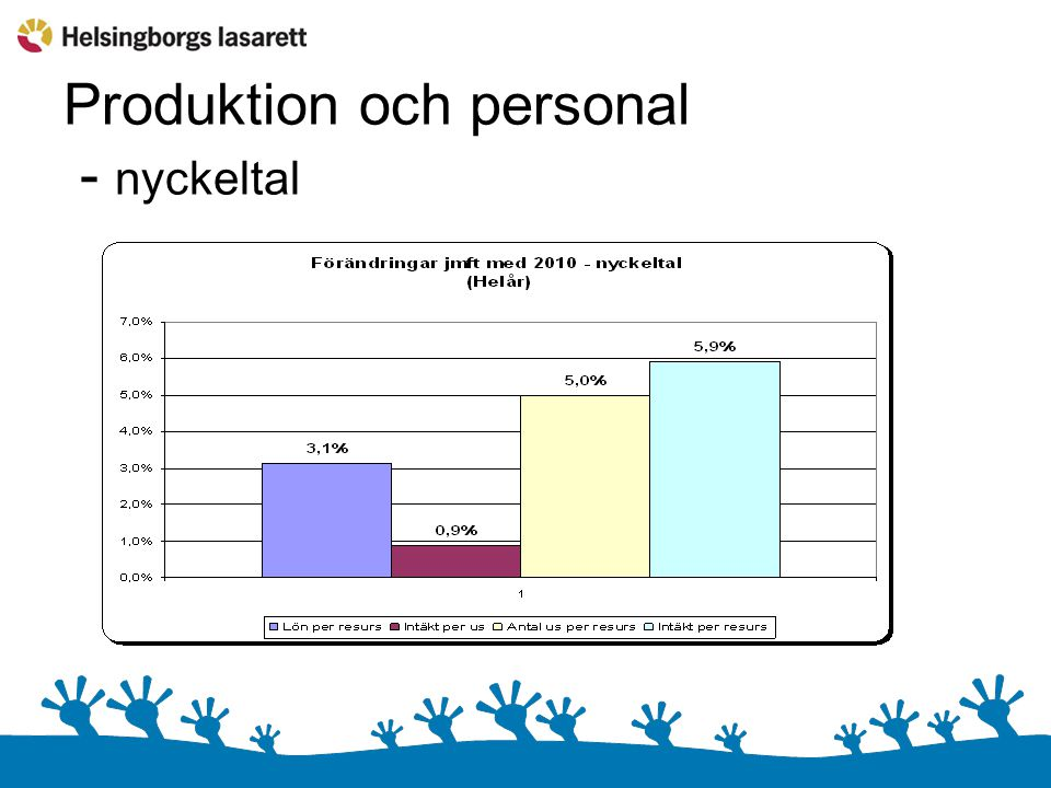 Produktion och personal - nyckeltal