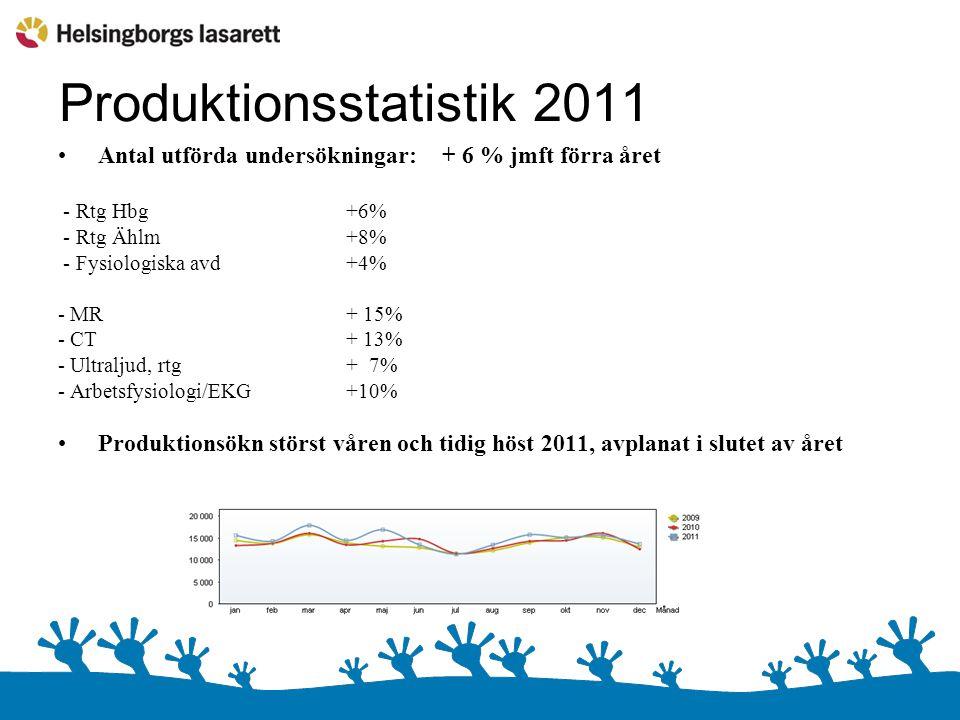 Produktionsstatistik 2011