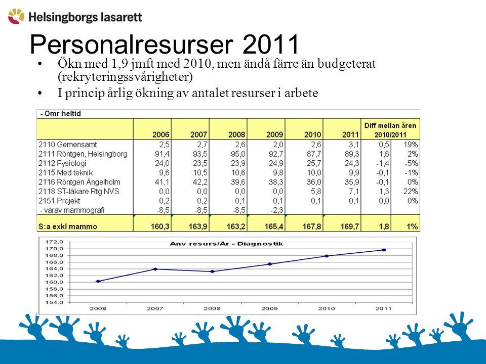 Personalresurser 2011 Ökn med 1,9 jmft med 2010, men ändå färre än budgeterat (rekryteringssvårigheter)