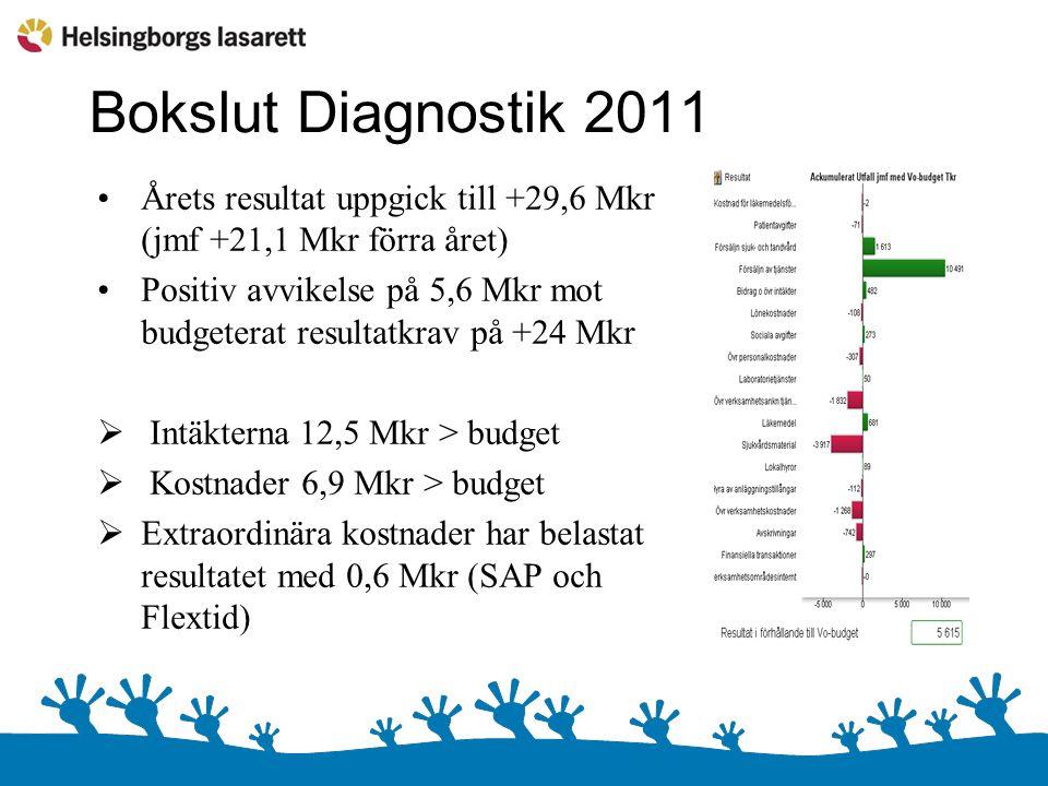 Bokslut Diagnostik 2011 Årets resultat uppgick till +29,6 Mkr (jmf +21,1 Mkr förra året)