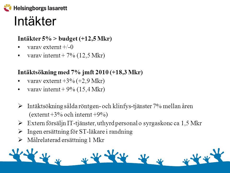 Intäkter Intäkter 5% > budget (+12,5 Mkr) varav externt +/-0