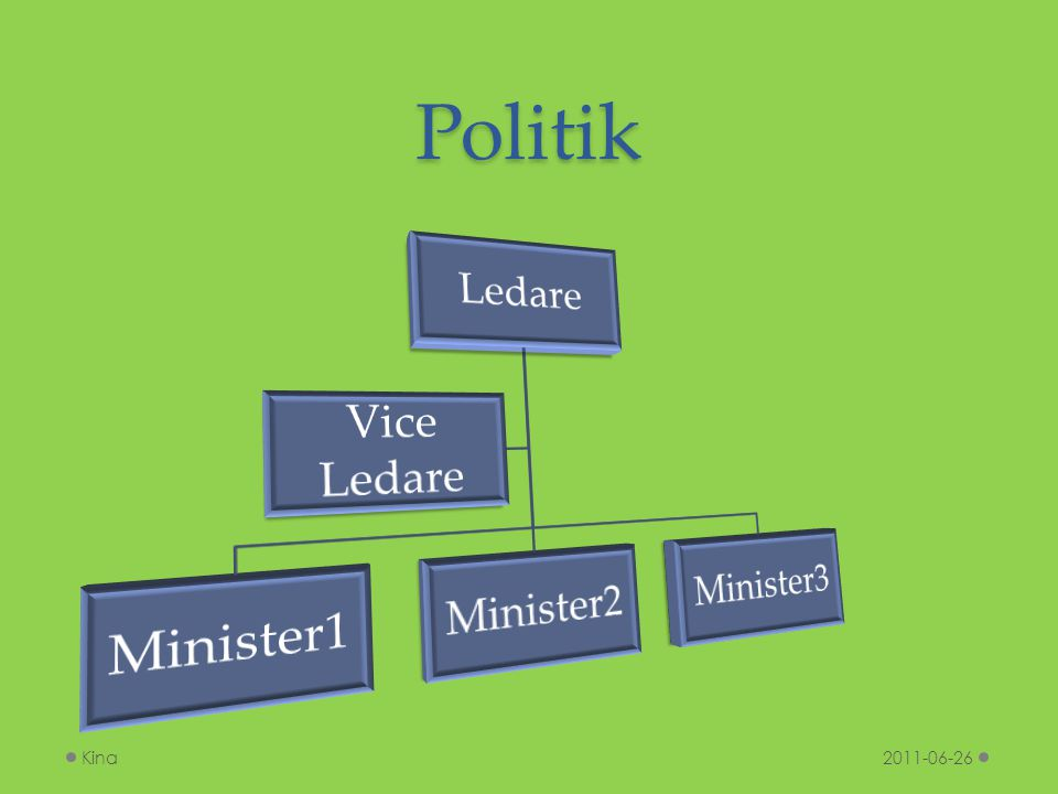 Politik Ledare Minister1 Minister2 Minister3 Vice Ledare Kina