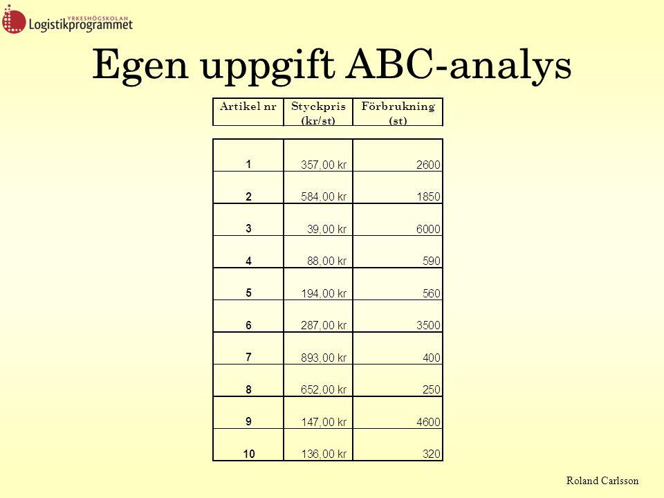 Egen uppgift ABC-analys