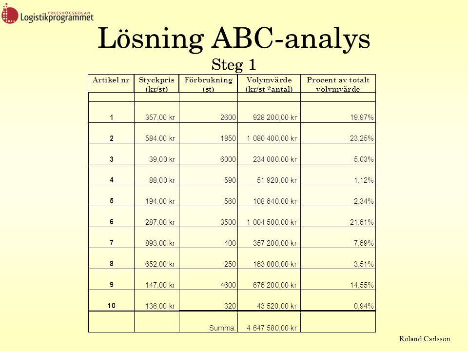 Lösning ABC-analys Steg 1