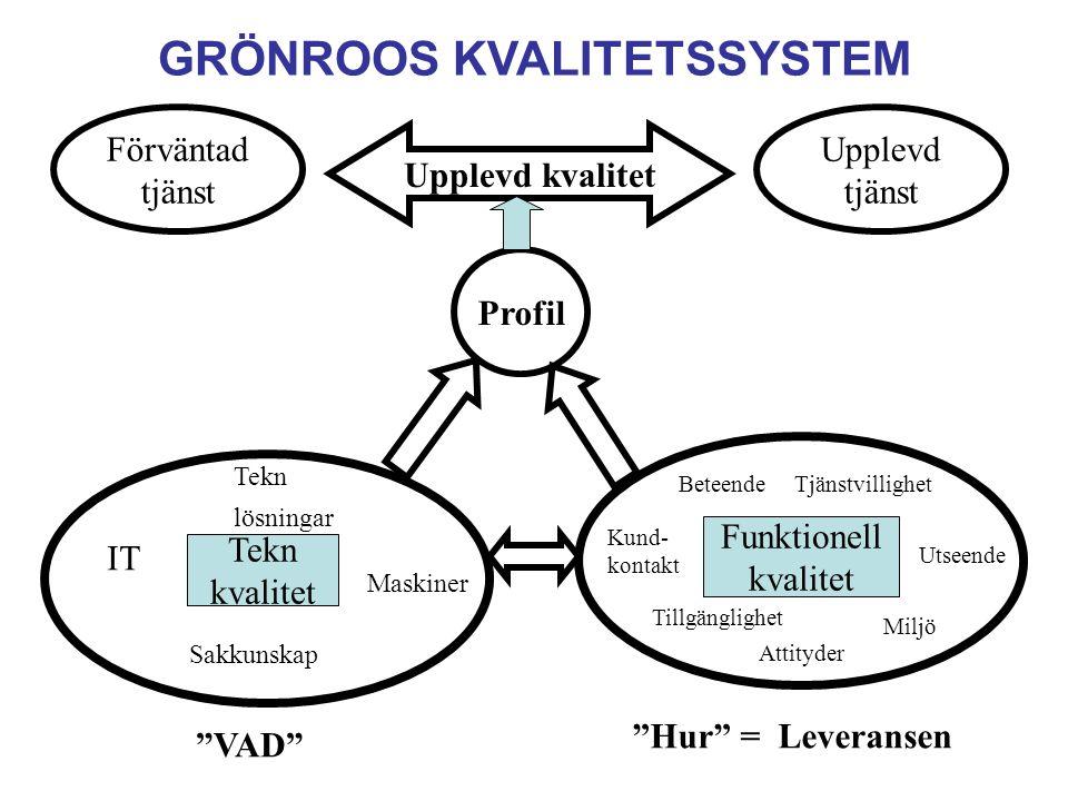 GRÖNROOS KVALITETSSYSTEM