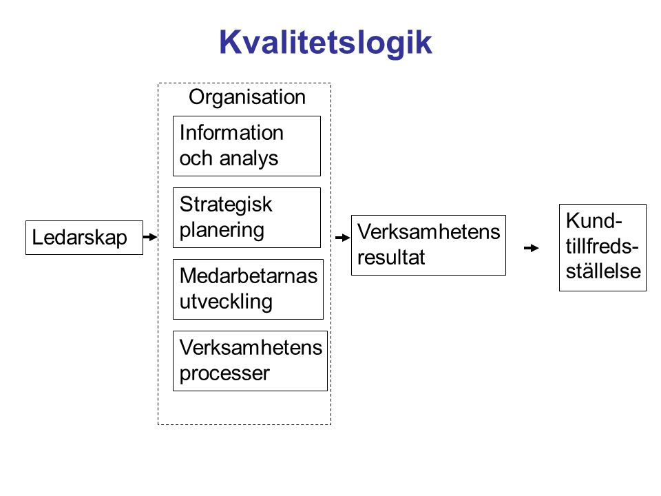 Kvalitetslogik Organisation Information och analys