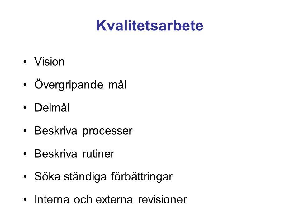 Kvalitetsarbete Vision Övergripande mål Delmål Beskriva processer