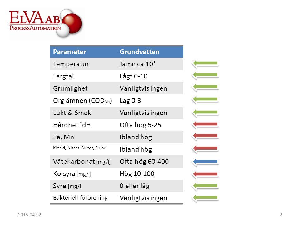 Parameter Grundvatten Temperatur Jämn ca 10˚ Färgtal Lågt 0-10