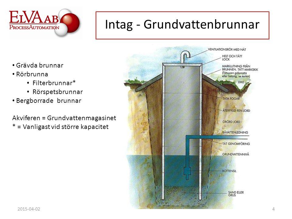 Intag - Grundvattenbrunnar